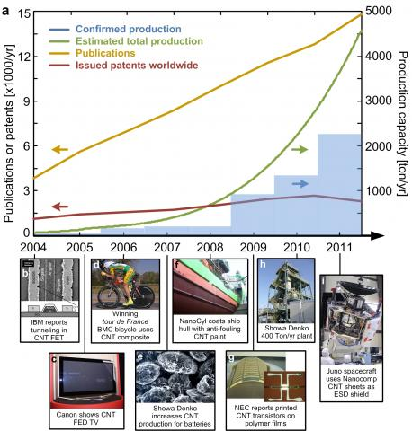 (Top) Evolution of the production capacity of CNTs over the past years, along with numbers of yearly publications and patents. (Bottom) CNT application Milestones [De Volder et al, Science, 2013]